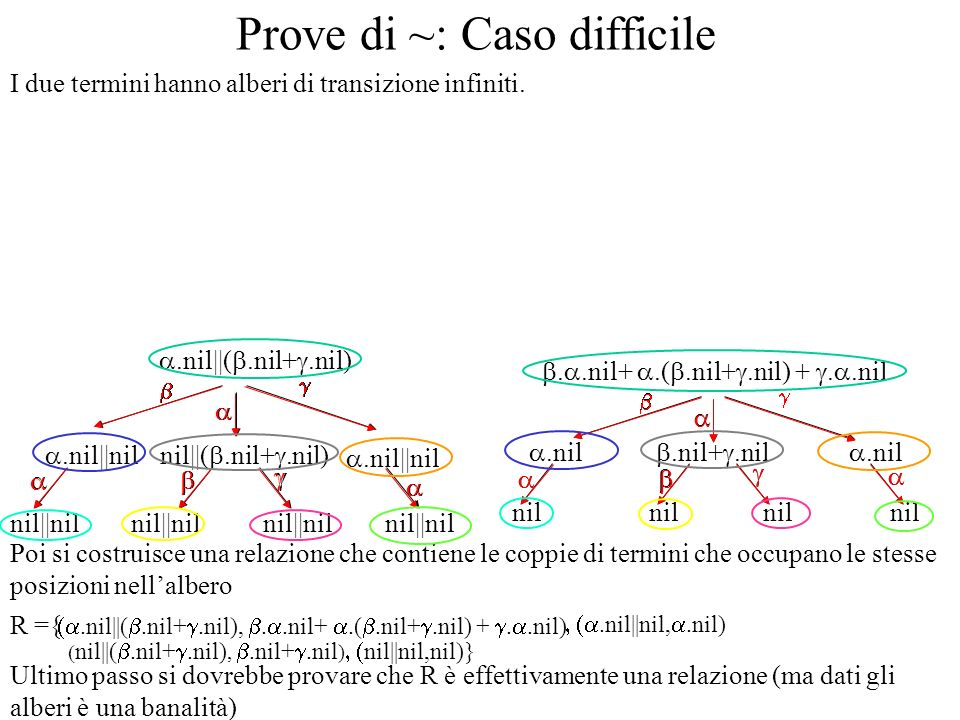 Ultimo passo si dovrebbe provare che R è effettivamente una relazione (ma dati gli alberi è una banalità) Prove di Bisimulazione Forte Per provare che