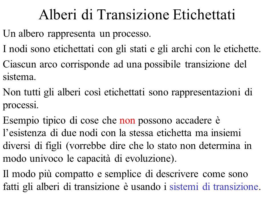 Transizioni Rappresentiamo ciascun passo di evoluzione di un processo col concetto di transizione s stato iniziale etichetta (label) s' stato finale R