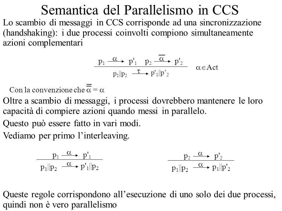 Semantica del Parallelismo in CCS Lo scambio di messaggi in CCS corrisponde ad una sincronizzazione (handshaking): i due processi coinvolti compiono simultaneamente azioni complementari p 1   p 2 p1p1 p 1   p 2 p 1 p2p2 p 2 Act Con la convenzione che = Oltre a scambio di messaggi, i processi dovrebbero mantenere le loro capacità di compiere azioni quando messi in parallelo.
