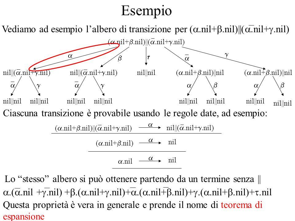 Esempio Vediamo ad esempio lalbero di transizione per (.nil+.nil)  (.nil+.nil) (.nil+.nil)  nil nil  nil (.nil+.nil)  (.nil+.nil) nil  (.nil+.nil) nil  nil nil  nil nil  nil nil  nil Ciascuna transizione è provabile usando le regole date, ad esempio: (.nil+.nil)  (.nil+.nil) nil  (.nil+.nil) (.nil+.nil) nil.nil nil Lo stesso albero si può ottenere partendo da un termine senza   .(.nil +.nil) +.(.nil+.nil)+.(.nil+.nil)+.(.nil+.nil)+.nil Questa proprietà è vera in generale e prende il nome di teorema di espansione
