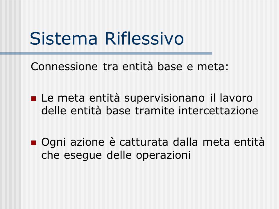 Sistema Riflessivo Connessione tra entità base e meta: Le meta entità supervisionano il lavoro delle entità base tramite intercettazione Ogni azione è