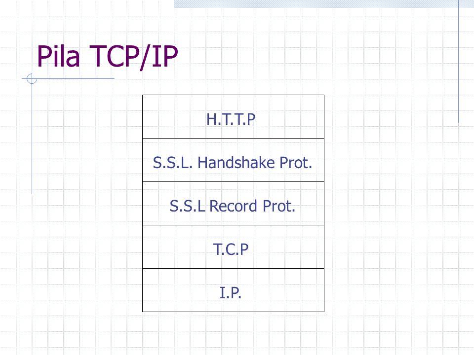 Pila TCP/IP H.T.T.P S.S.L. Handshake Prot. S.S.L Record Prot. T.C.P I.P.