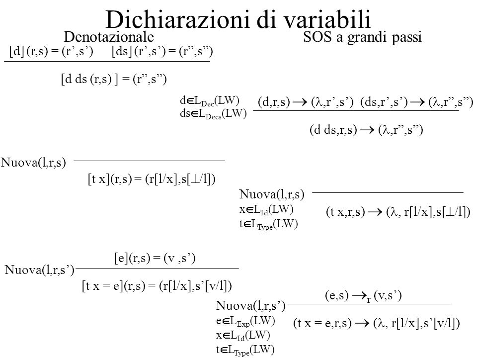 Dichiarazioni di variabili [d ds (r,s) ] = (r,s) [d] (r,s) = (r,s)[ds] (r,s) = (r,s) [t x](r,s) = (r[l/x],s[ /l]) Nuova(l,r,s) [t x = e](r,s) = (r[l/x
