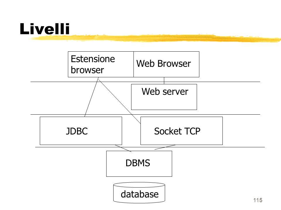 115 Livelli Web server Web Browser JDBC DBMSdatabase Estensione browser Socket TCP