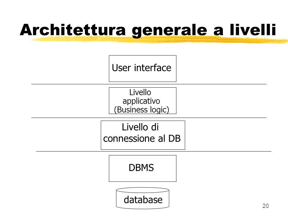 20 Architettura generale a livelli Livello applicativo (Business logic) User interface Livello di connessione al DB DBMSdatabase