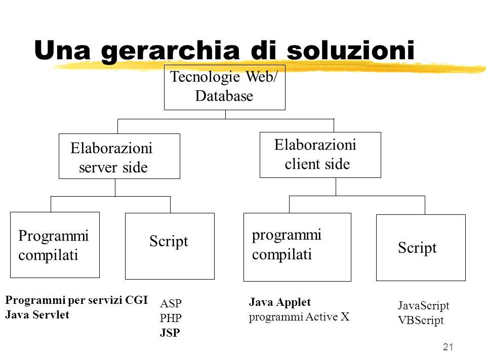 21 Una gerarchia di soluzioni Tecnologie Web/ Database Elaborazioni server side Elaborazioni client side Programmi compilati Script programmi compilat