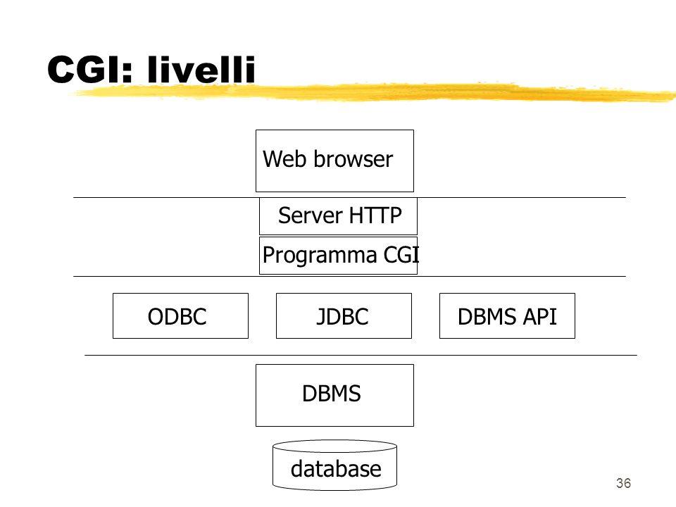 36 CGI: livelli Programma CGI Web browserDBMSdatabase Server HTTP ODBCJDBCDBMS API