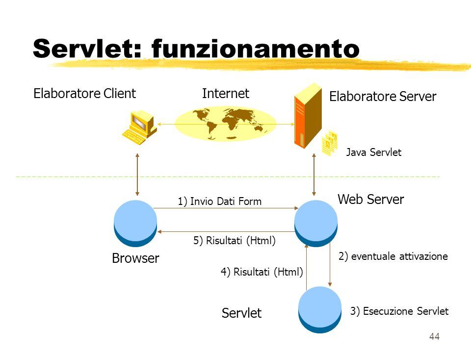 44 Servlet: funzionamento Elaboratore Server Elaboratore ClientInternet Java Servlet 1) Invio Dati Form 2) eventuale attivazione 5) Risultati (Html) B