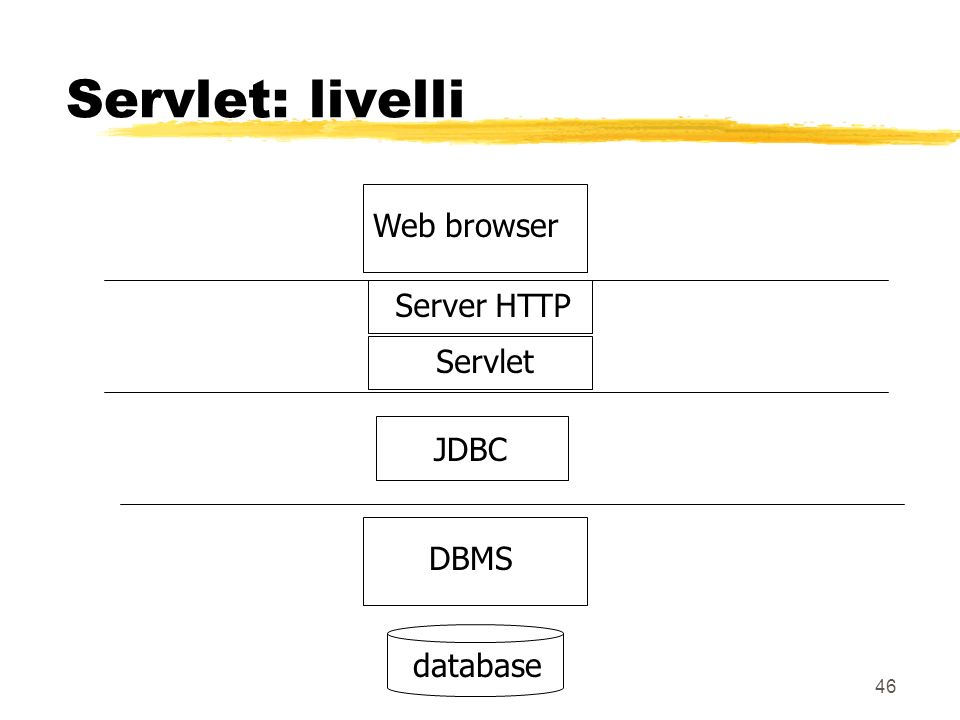46 Servlet: livelli Servlet Web browserDBMSdatabase Server HTTP JDBC
