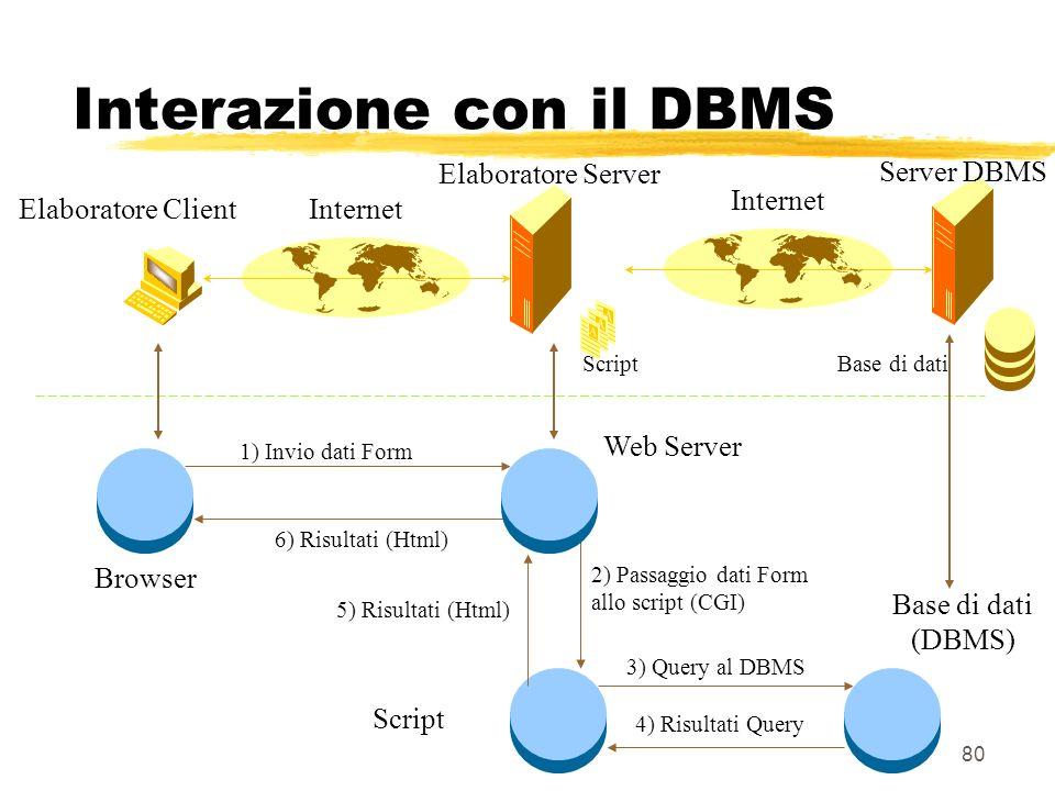 80 Elaboratore Server Elaboratore ClientInternet Base di dati 1) Invio dati Form 2) Passaggio dati Form allo script (CGI) 6) Risultati (Html) Browser