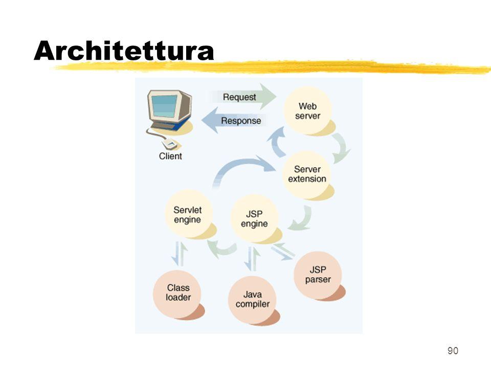 90 Architettura