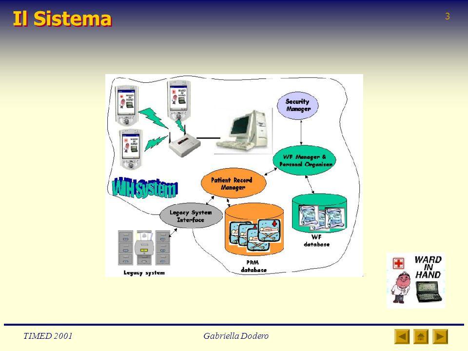 TIMED 2001Gabriella Dodero 3 Il Sistema