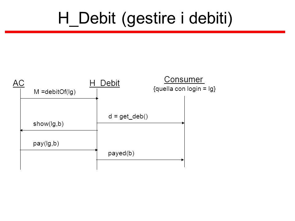 H_Debit (gestire i debiti) ACH_Debit M =debitOf(lg) Consumer {quella con login = lg} d = get_deb() show(lg,b) pay(lg,b) payed(b)