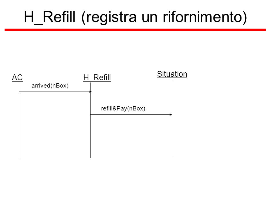 H_Refill (registra un rifornimento) ACH_Refill arrived(nBox) Situation refill&Pay(nBox)