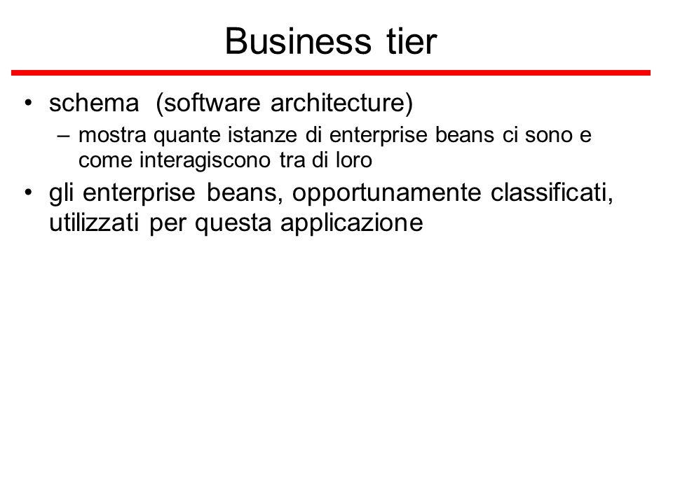 Business tier schema (software architecture) –mostra quante istanze di enterprise beans ci sono e come interagiscono tra di loro gli enterprise beans, opportunamente classificati, utilizzati per questa applicazione