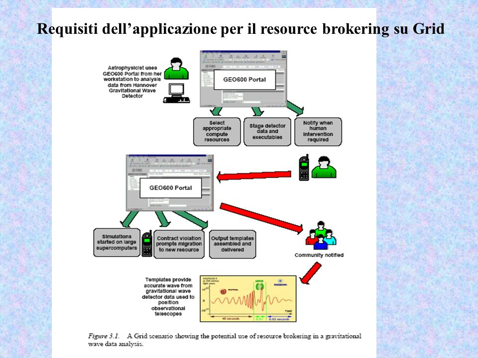 Requisiti dellapplicazione per il resource brokering su Grid