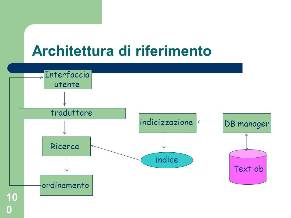 100 Architettura di riferimento Text db DB manager indicizzazione indice Interfaccia utente traduttore Ricerca ordinamento