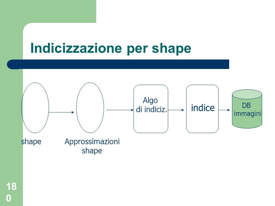 180 Indicizzazione per shape shapeApprossimazioni shape Algo di indiciz. indice DB immagini