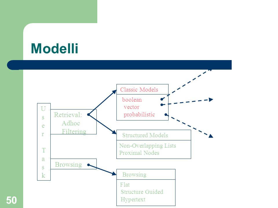 50 Modelli Non-Overlapping Lists Proximal Nodes Structured Models Retrieval: Adhoc Filtering Browsing U s e r T a s k Classic Models boolean vector probabilistic Browsing Flat Structure Guided Hypertext