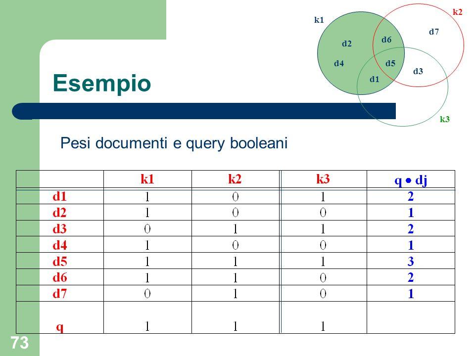73 d1 d2 d3 d4d5 d6 d7 k1 k2 k3 Esempio Pesi documenti e query booleani