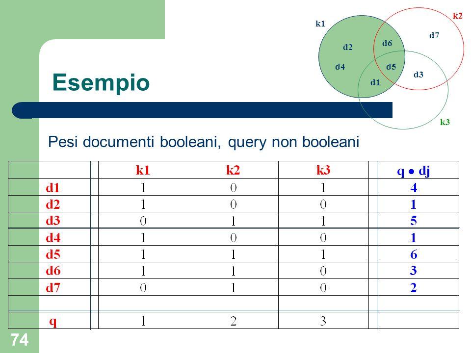 74 d1 d2 d3 d4d5 d6 d7 k1 k2 k3 Esempio Pesi documenti booleani, query non booleani