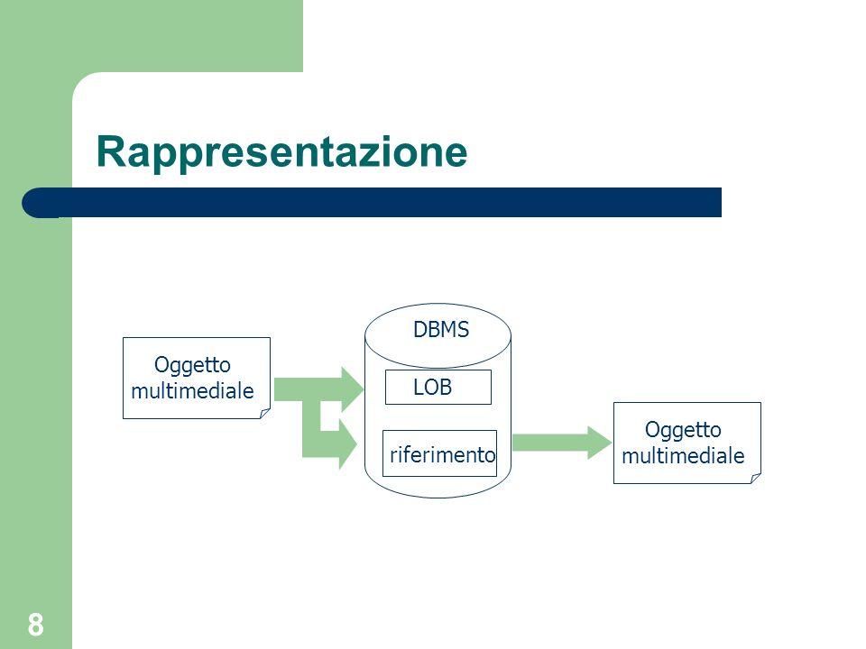 9 Rappresentazione - LOB Facilitano la memorizzazione di dati multimediali (documenti, immagini, audio, ecc.) Possono contenere fino a 4GB di dati (di solito i RDBMS non vanno oltre 2-32KB) Il DBMS non associa alcuna interpretazione a questi dati