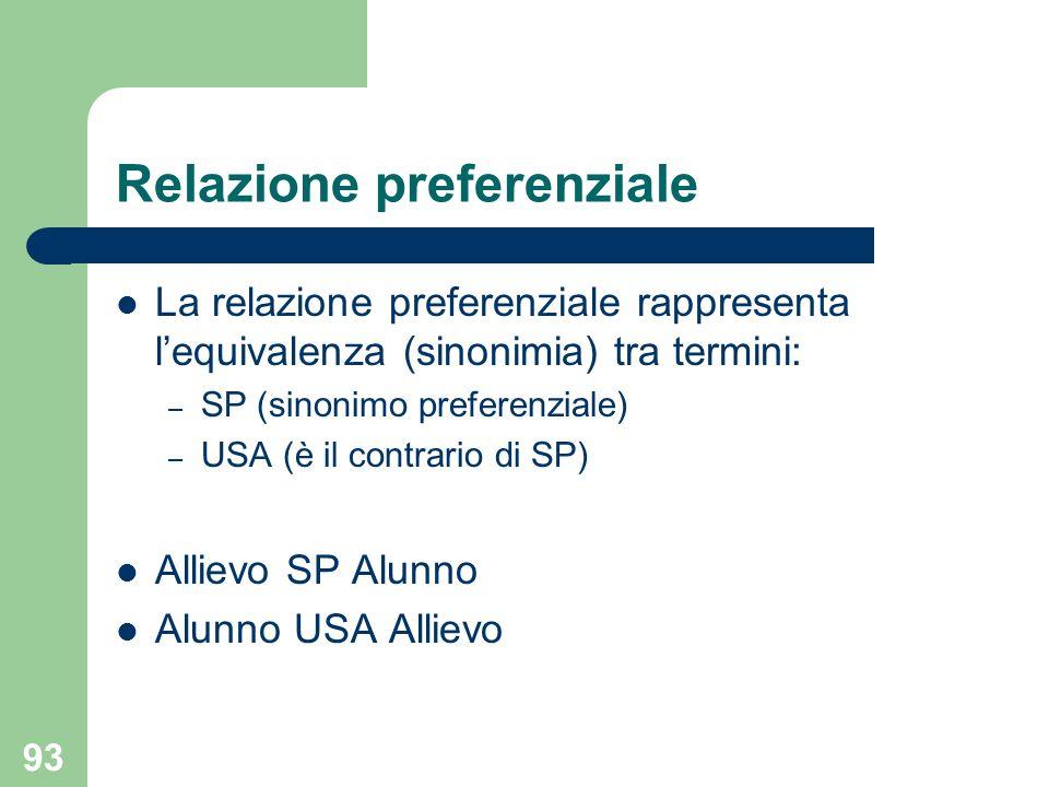 93 Relazione preferenziale La relazione preferenziale rappresenta lequivalenza (sinonimia) tra termini: – SP (sinonimo preferenziale) – USA (è il contrario di SP) Allievo SP Alunno Alunno USA Allievo