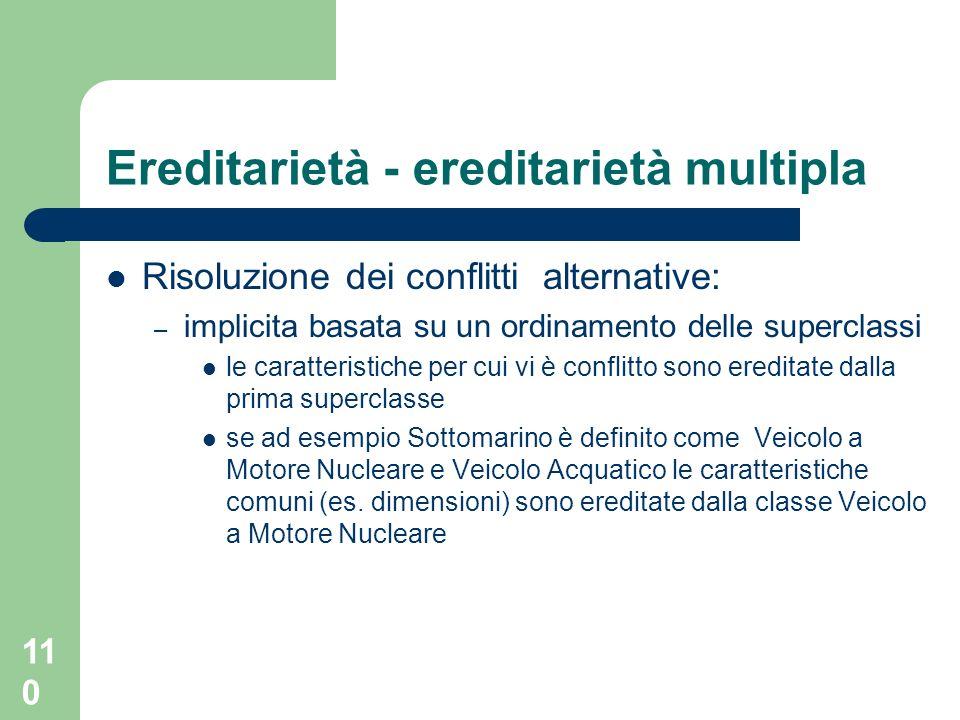 110 Ereditarietà - ereditarietà multipla Risoluzione dei conflitti alternative: – implicita basata su un ordinamento delle superclassi le caratteristi
