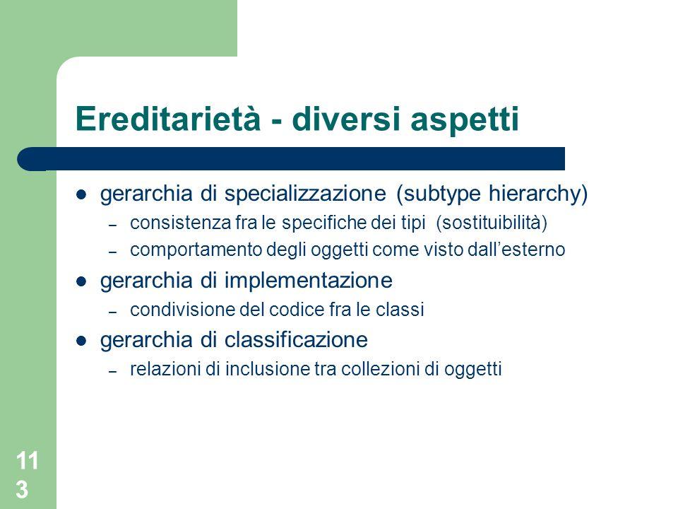 113 Ereditarietà - diversi aspetti gerarchia di specializzazione (subtype hierarchy) – consistenza fra le specifiche dei tipi (sostituibilità) – compo