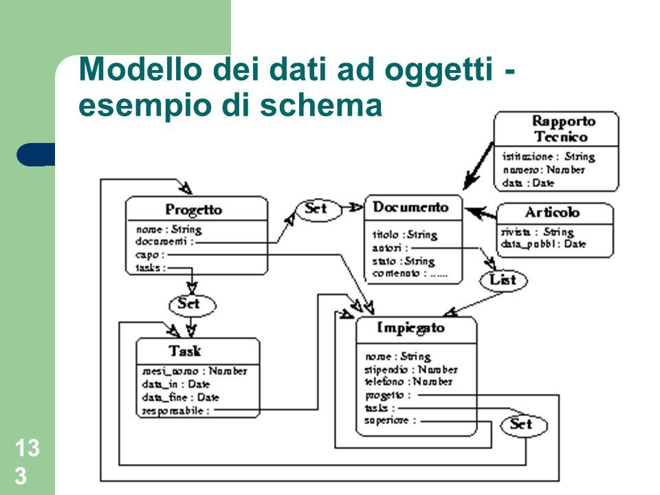 133 Modello dei dati ad oggetti - esempio di schema