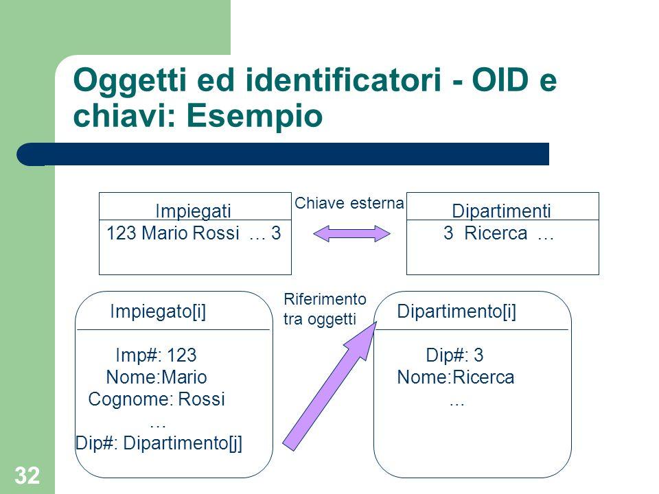 32 Impiegati 123 Mario Rossi … 3 Oggetti ed identificatori - OID e chiavi: Esempio Dipartimenti 3 Ricerca … Impiegato[i] Imp#: 123 Nome:Mario Cognome: