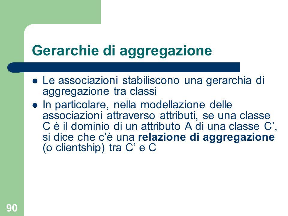 90 Gerarchie di aggregazione Le associazioni stabiliscono una gerarchia di aggregazione tra classi In particolare, nella modellazione delle associazio
