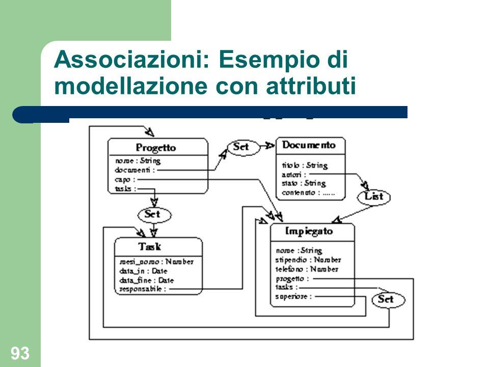 93 Associazioni: Esempio di modellazione con attributi