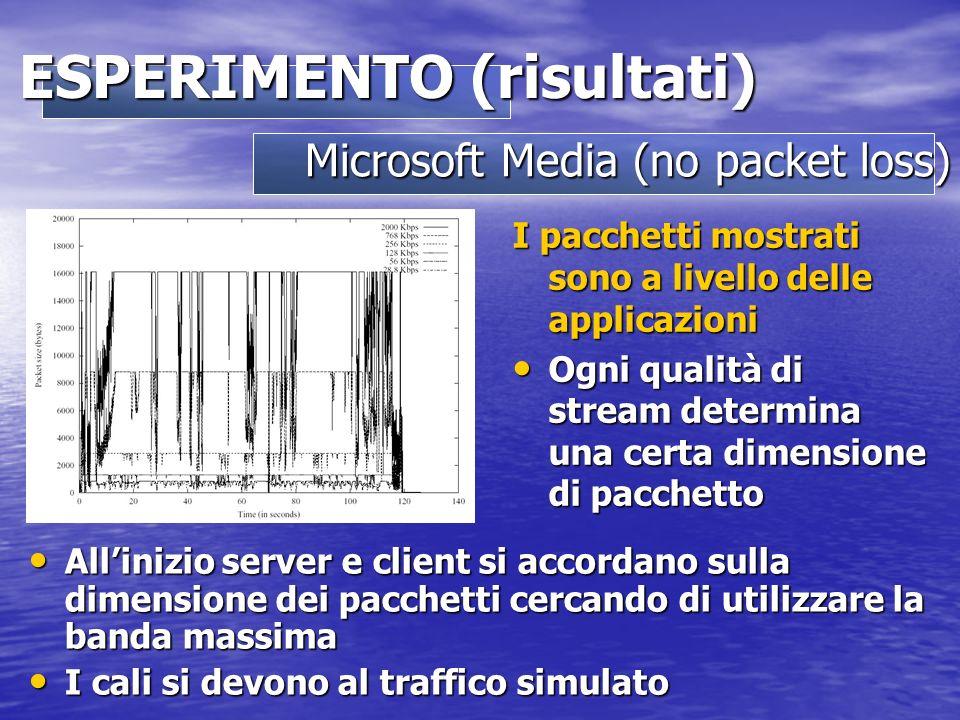 I pacchetti mostrati sono a livello delle applicazioni Ogni qualità di stream determina una certa dimensione di pacchetto Ogni qualità di stream determina una certa dimensione di pacchetto Allinizio server e client si accordano sulla dimensione dei pacchetti cercando di utilizzare la banda massima Allinizio server e client si accordano sulla dimensione dei pacchetti cercando di utilizzare la banda massima I cali si devono al traffico simulato I cali si devono al traffico simulato Microsoft Media (no packet loss) ESPERIMENTO (risultati)