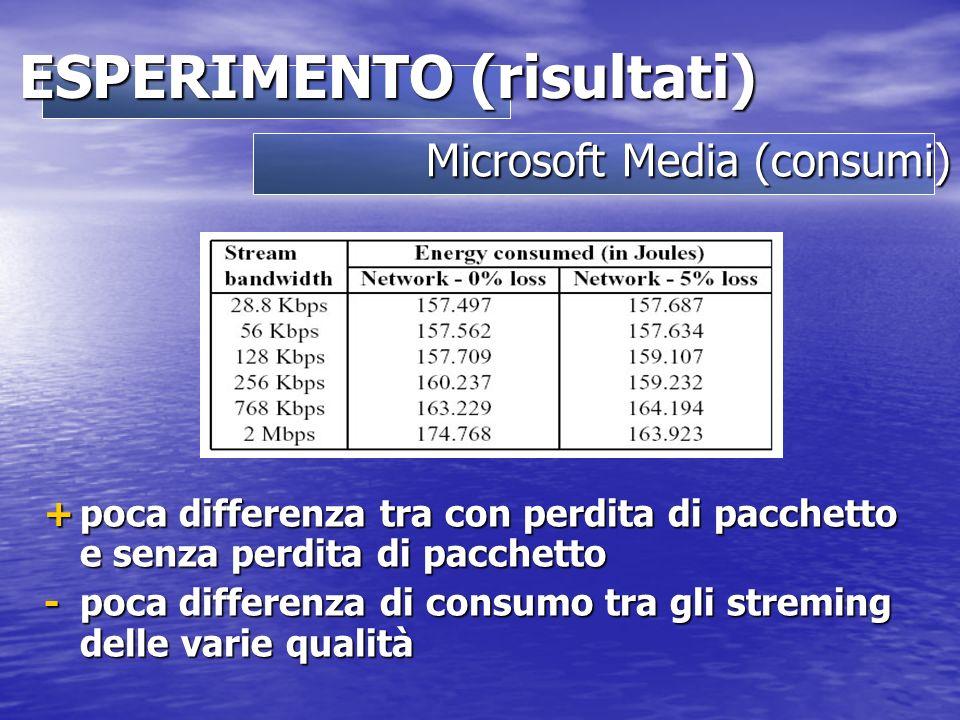 Microsoft Media (consumi) ESPERIMENTO (risultati) +poca differenza tra con perdita di pacchetto e senza perdita di pacchetto -poca differenza di consumo tra gli streming delle varie qualità