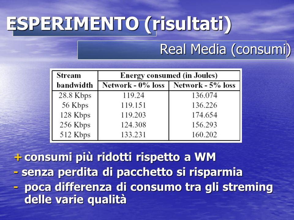 Real Media (consumi) ESPERIMENTO (risultati) +consumi più ridotti rispetto a WM - senza perdita di pacchetto si risparmia -poca differenza di consumo tra gli streming delle varie qualità
