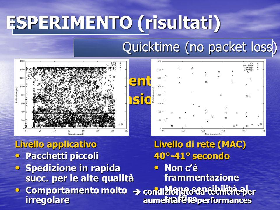 Il buffer del client è stato ridotto alle dimensioni minime Quicktime (no packet loss) ESPERIMENTO (risultati) Livello applicativo Pacchetti piccoli Pacchetti piccoli Spedizione in rapida succ.