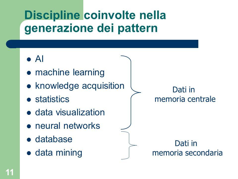 11 Discipline coinvolte nella generazione dei pattern AI machine learning knowledge acquisition statistics data visualization neural networks database