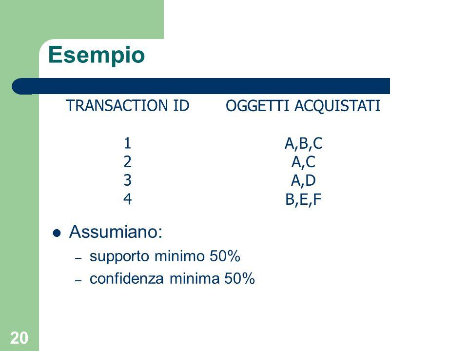 20 TRANSACTION ID 1 2 3 4 OGGETTI ACQUISTATI A,B,C A,C A,D B,E,F Esempio Assumiano: – supporto minimo 50% – confidenza minima 50%