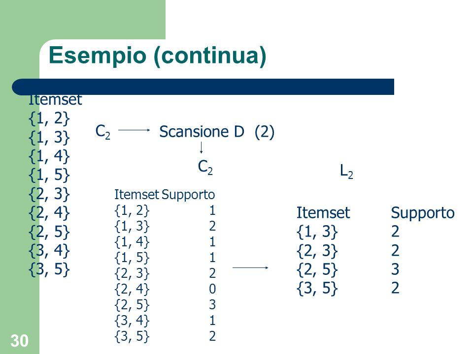 30 Esempio (continua) Itemset {1, 2} {1, 3} {1, 4} {1, 5} {2, 3} {2, 4} {2, 5} {3, 4} {3, 5} Scansione D (2) C2C2 C2C2 ItemsetSupporto {1, 2}1 {1, 3}2
