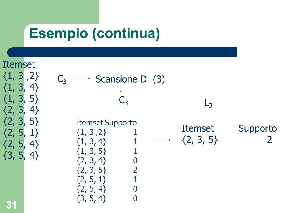 31 Esempio (continua) Itemset {1, 3,2} {1, 3, 4} {1, 3, 5} {2, 3, 4} {2, 3, 5} {2, 5, 1} {2, 5, 4} {3, 5, 4} Scansione D (3) C3C3 C3C3 ItemsetSupporto