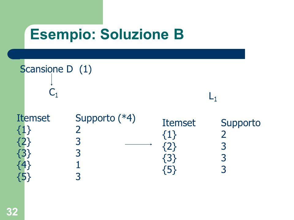 32 Esempio: Soluzione B ItemsetSupporto (*4) {1}2 {2}3 {3}3 {4}1 {5}3 Scansione D (1) C1C1 L1L1 ItemsetSupporto {1}2 {2}3 {3}3 {5}3