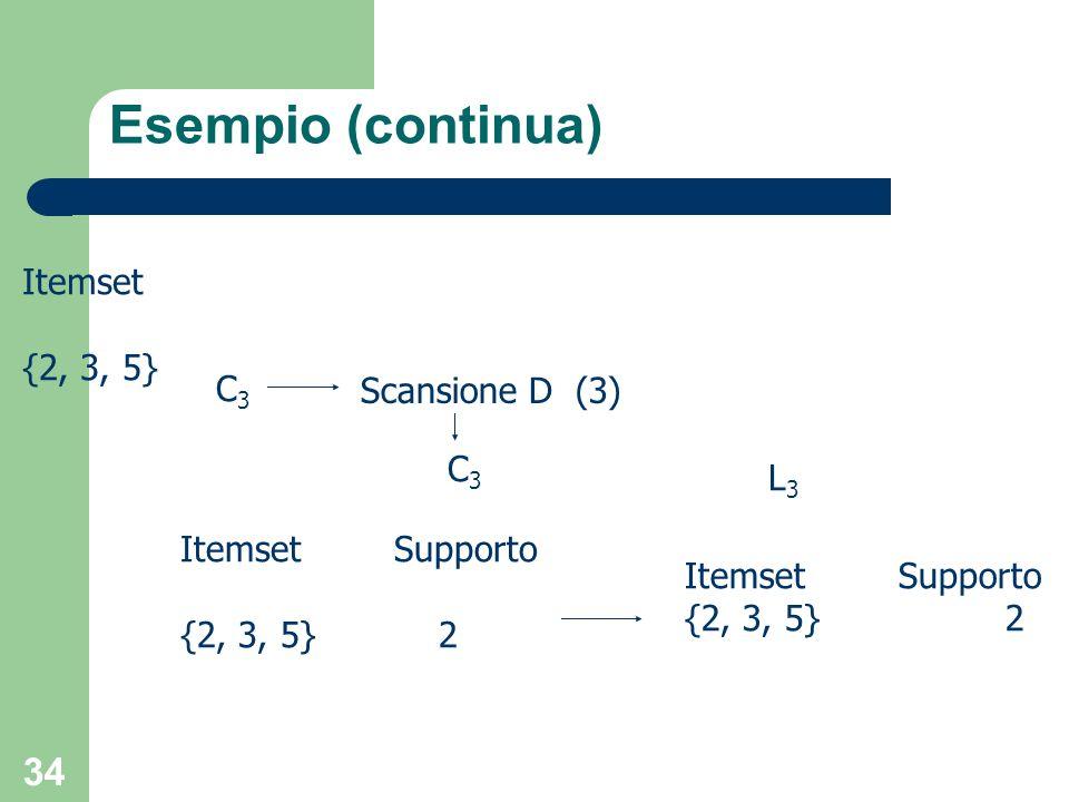 34 Esempio (continua) Itemset {2, 3, 5} Scansione D (3) C3C3 C3C3 L3L3 ItemsetSupporto {2, 3, 5}2 ItemsetSupporto {2, 3, 5} 2