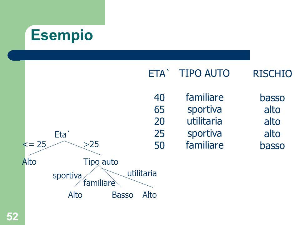 52 Esempio ETA` 40 65 20 25 50 RISCHIO basso alto basso TIPO AUTO familiare sportiva utilitaria sportiva familiare Eta` AltoTipo auto BassoAlto <= 25>