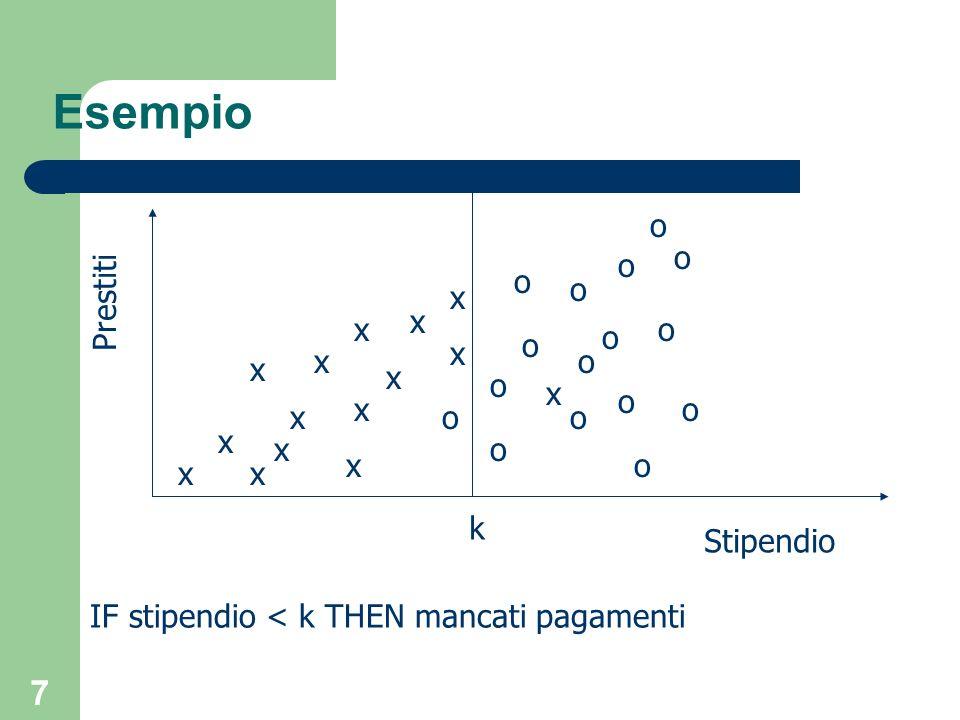 58 ETA` 40 65 20 25 50 CLASSE RISCHIO basso alto basso TIPO AUTO familiare sportiva utilitaria sportiva familiare Esempio due classi, n = 2 Si consideri lo split rispetto a Età <= 25 T1= {t3, t4}, T2={t1, t2, t5} gini_split(T) = 1/2 ( 1 - 1) + 2/2 (1 - (1/9 +4/9)) = 4/9 t1 t2 t3 t4 t5