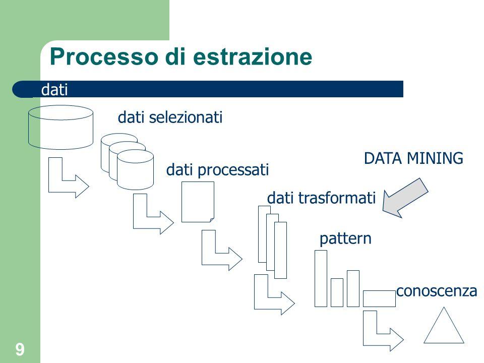 10 Processo di estrazione Il processo di estrazione in genere parte da insiemi di dati eterogenei deve garantire adeguata efficienza, ipotizzando che i dati risiedano su memoria secondaria deve essere scalabile deve associare misure di qualita`ai patterm estratto deve permettere di applicare criteri diversificati di estrazione