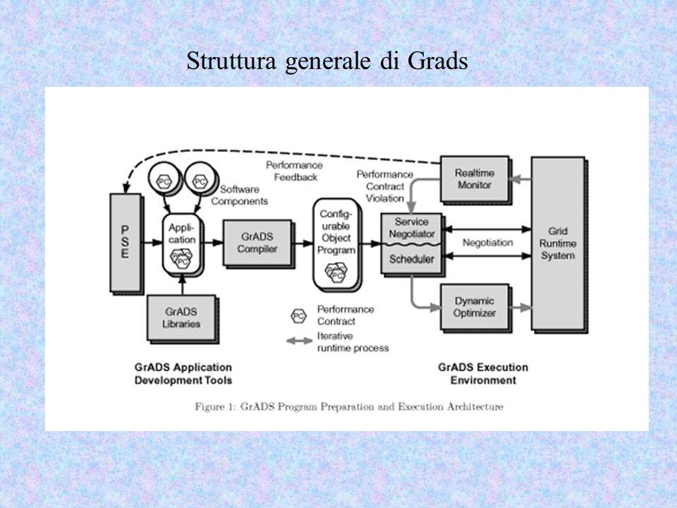 Contract monitoring In GraDS il monitoraggio del contratto di performance è basato su sensori dellapplicazione realizzati utilizzando il sistema Autopilot.