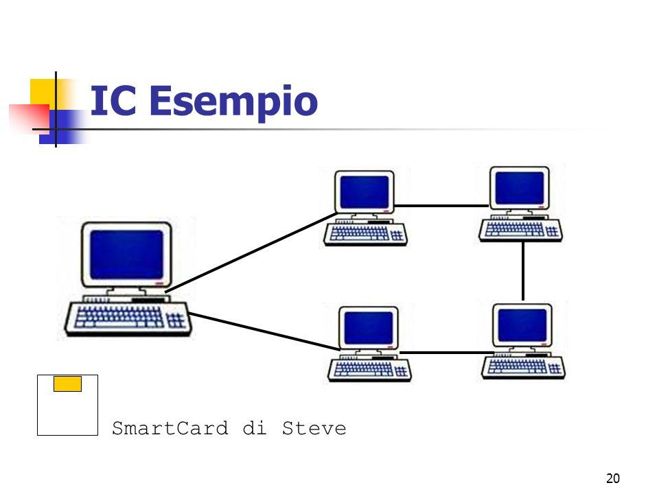 20 IC Esempio SmartCard di Steve