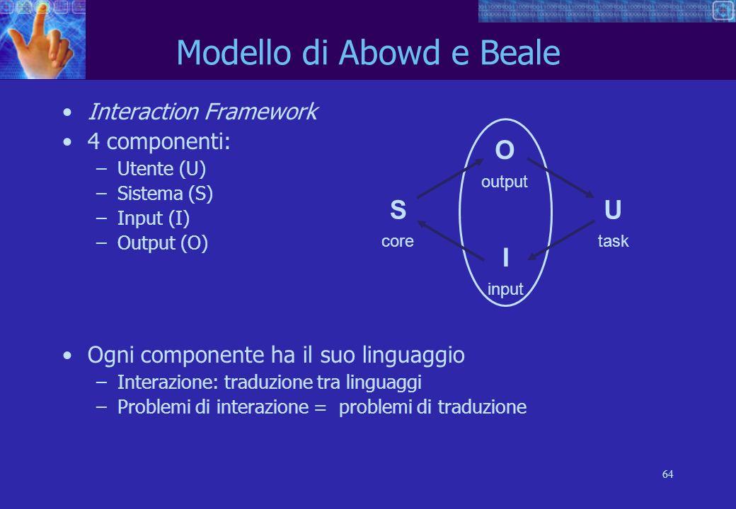 64 S core U task O output I input Modello di Abowd e Beale Interaction Framework 4 componenti: –Utente (U) –Sistema (S) –Input (I) –Output (O) Ogni componente ha il suo linguaggio –Interazione: traduzione tra linguaggi –Problemi di interazione = problemi di traduzione