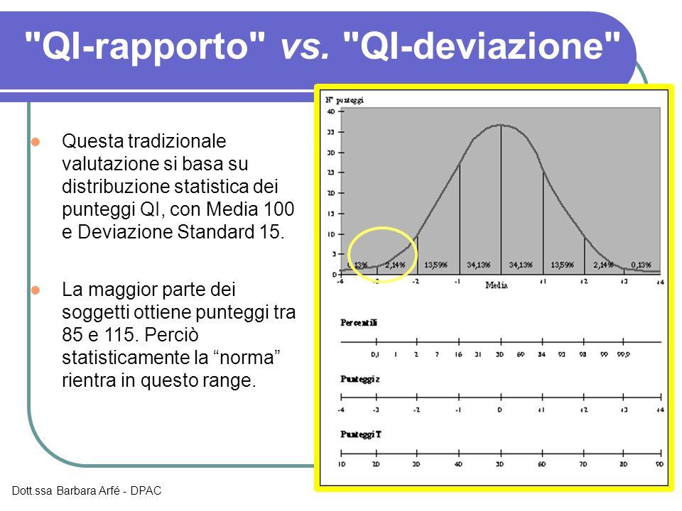QI-rapporto vs.